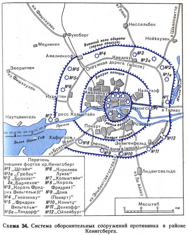Пруссии и Кенигсберга