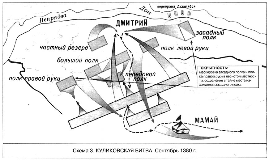 Схема 3. Куликовская битва.