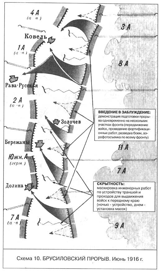 Схема 10. Брусиловский прорыв.